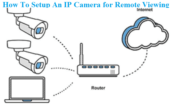 How To Setup An IP Camera for Remote Viewing